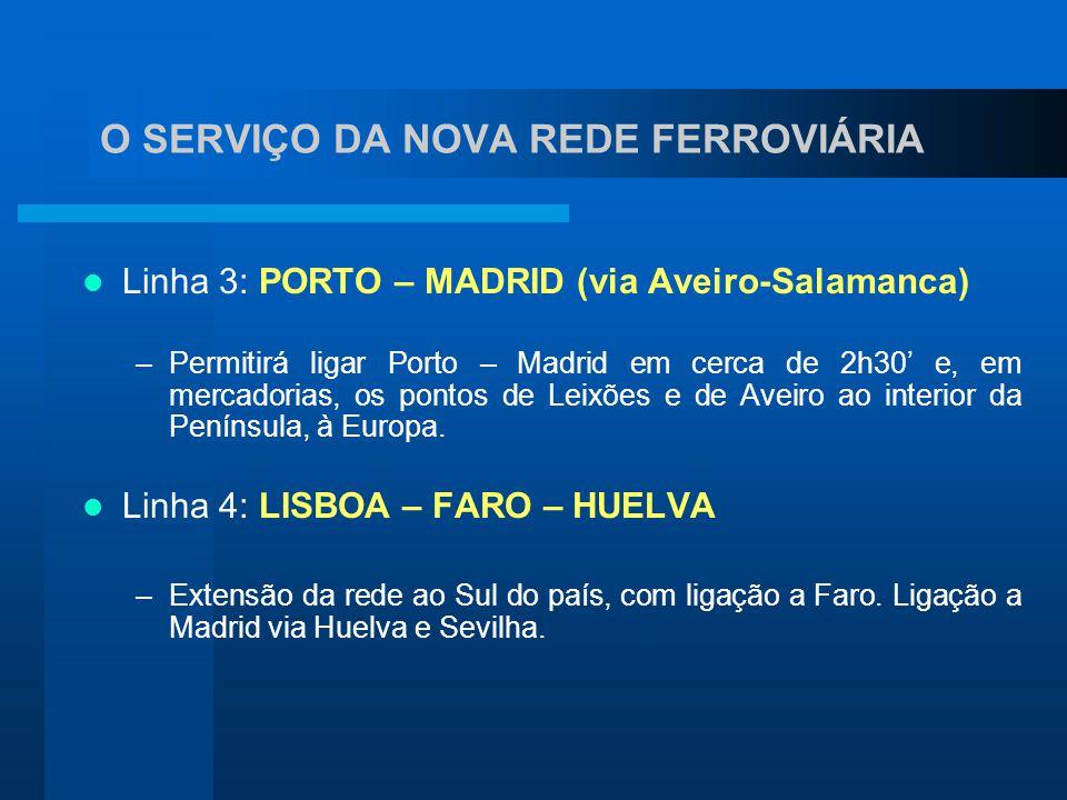 Linha 3: PORTO – MADRID (via Aveiro-Salamanca) –Permitirá ligar Porto – Madrid em cerca de 2h30' e, em mercadorias, os pontos de Leixões e de Aveiro a