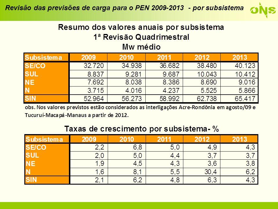 Valores utilizados no PMO de abril/09