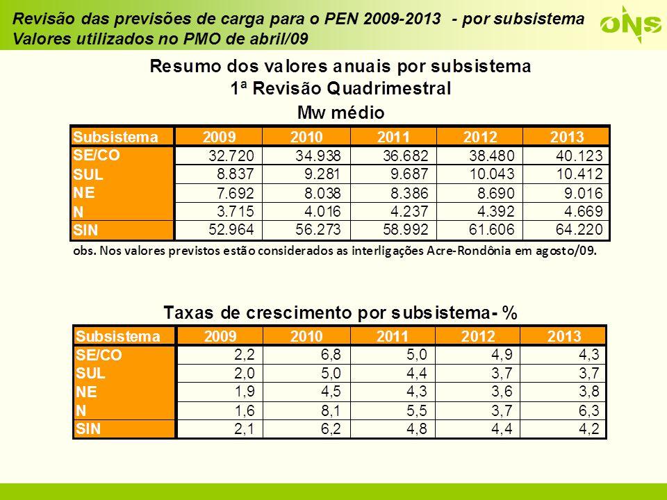 Diferença entre os valores da 2ª Revisão Quadrimestral/2008 e a Revisão/2009 das previsões de carga para o PEN 2009-2013 - por subsistema