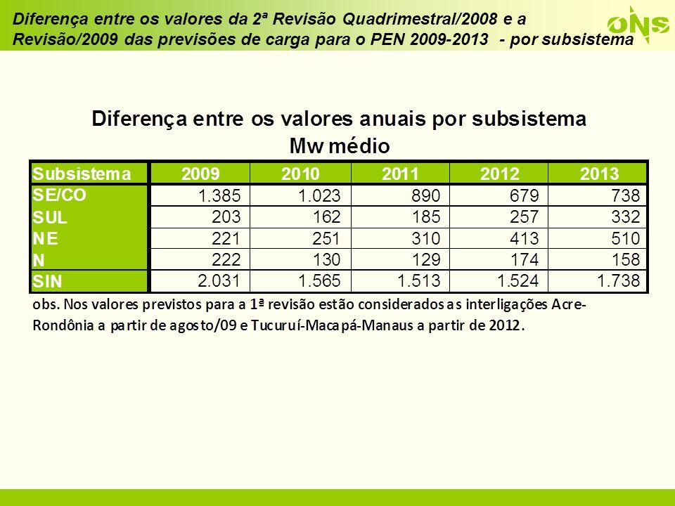 Comparação entre as previsões de carga para o PEN 2009-2013 - atual e anterior
