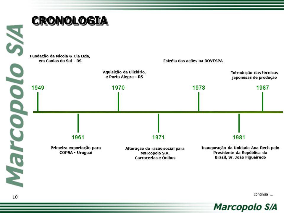 Inauguração da MVC Componentes Plásticos, em São José dos Pinhais - PR Certificação ISO 9001 1989 Venda de tecnologia à Dyna - México 50° aniversário da Marcopolo S.A.