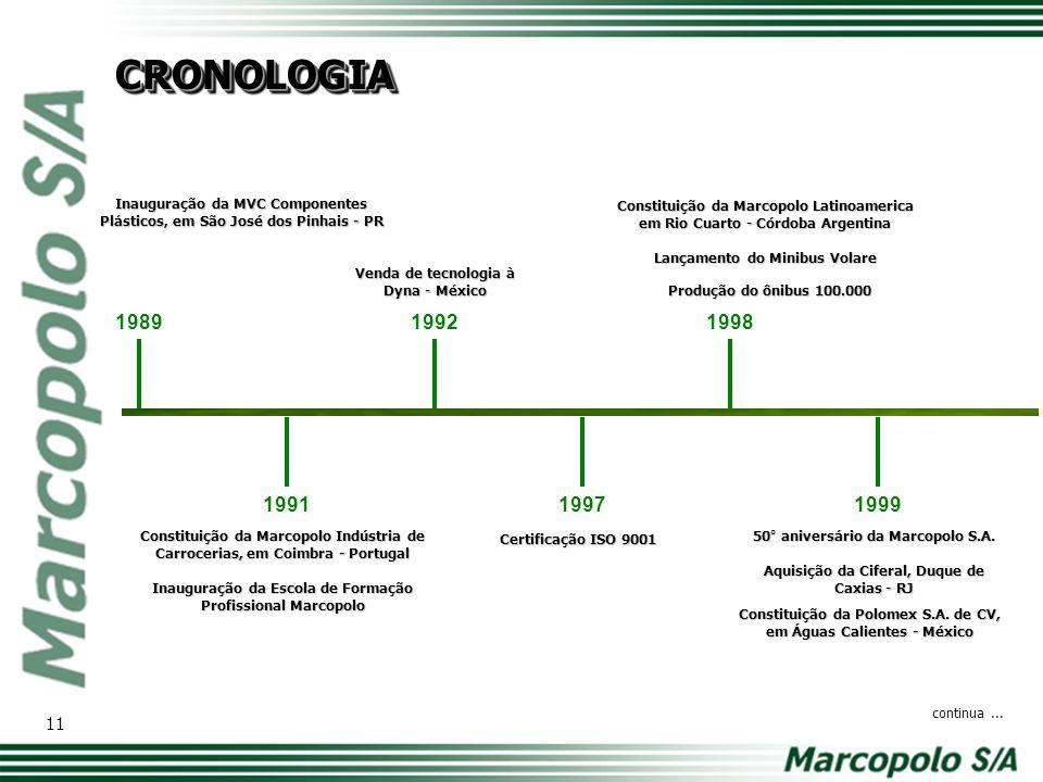 Constituição das empresas Superpolo, em Bogotá - Colômbia e Marcopolo South Africa, em Pietesburg - África do Sul 2000 Adesão ao Nível 2 de Governança Corporativa da Bovespa.