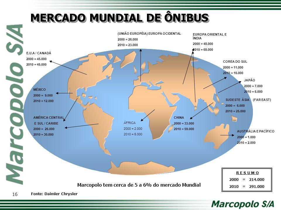 20,6% PRODUÇÃO BRASILEIRA DE CARROCERIAS PARA ÔNIBUS (em UF's) E MERCADO EXTERNO (em %) Fonte: Simefre 17