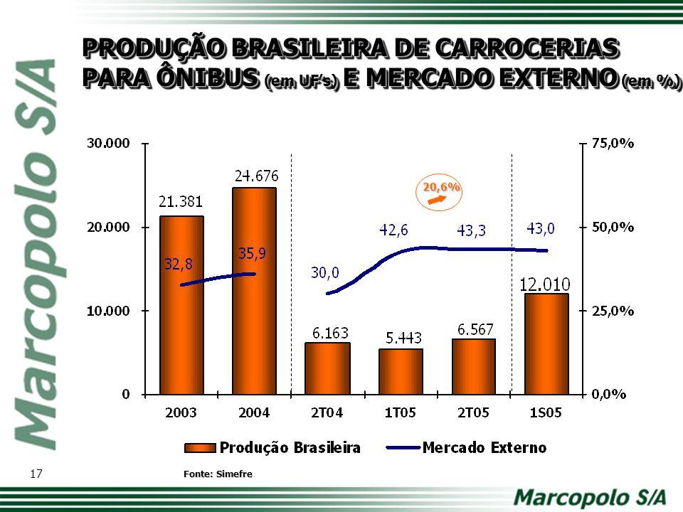 MARCOPOLO: PRESENÇA MUNDIAL E PART.NA PRODUÇÃO BRASILEIRA MARCOPOLO: PRESENÇA MUNDIAL E PART.