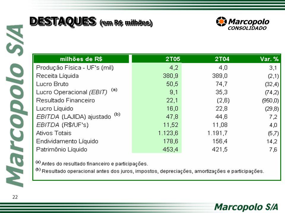 DESEMPENHO DO 2T05 16.500 960,0 23 9,3% -4,6%