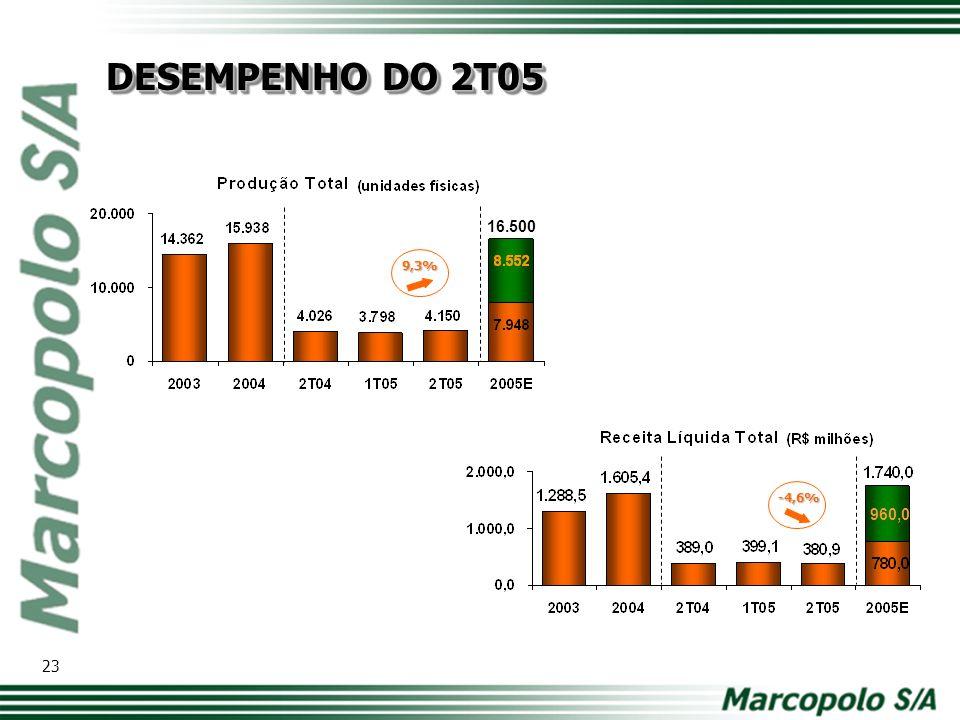 7.500 940,0 24 DESEMPENHO DO 2T05 10,7% -11,0%