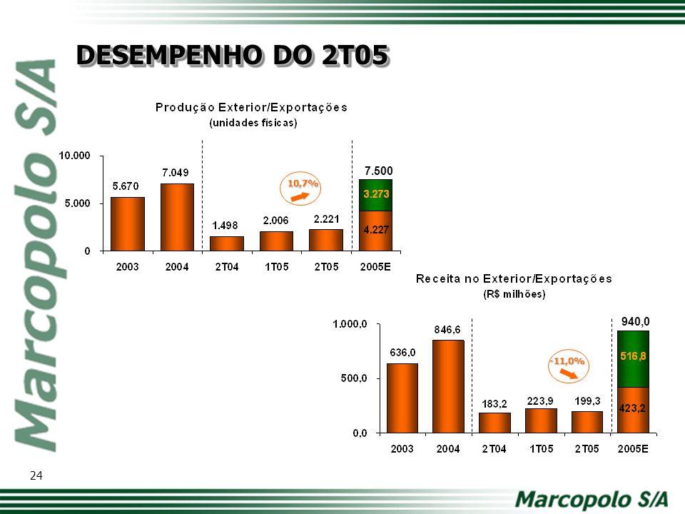 Composição da Receita LíquidaRelação das Receitas no Brasil e ME 2T05 2T04 2T05 2T04 25 DESEMPENHO DO TRIMESTRE