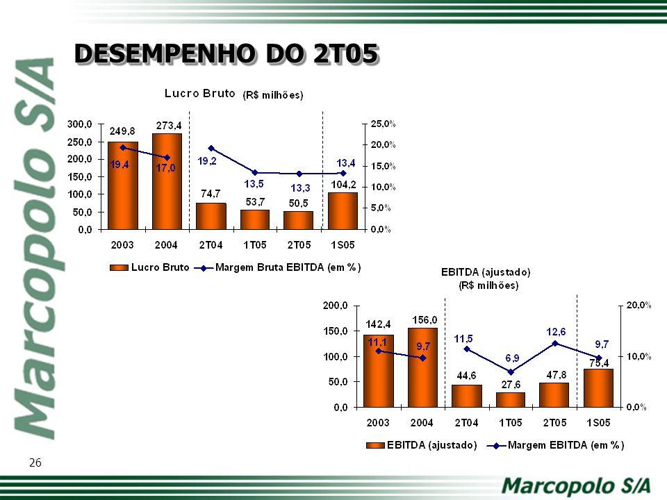 27 DESEMPENHO DO 2T05 56,9% -6,7%