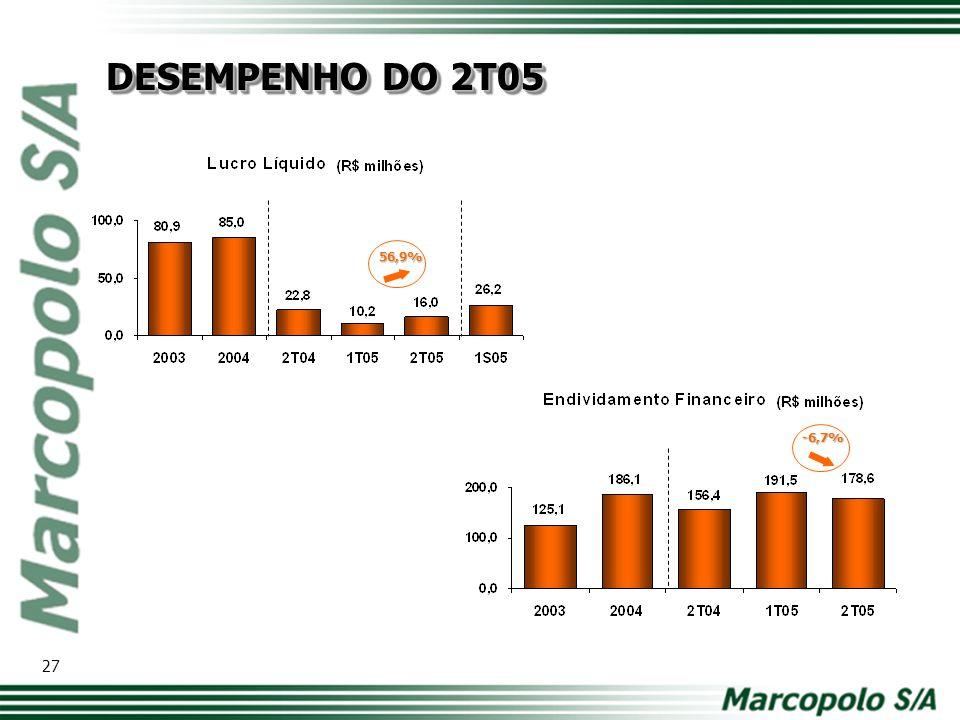 28 DESEMPENHO DO 2T05 30,0 -2,8%