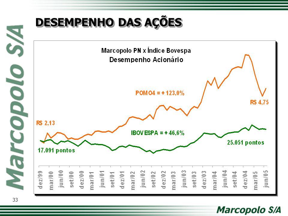 DIVIDENDOS/JUROS S/CAPITAL PRÓPRIO (em R$ milhões) (Controladora) 34 PAY OUT MÉDIO: 45,0%