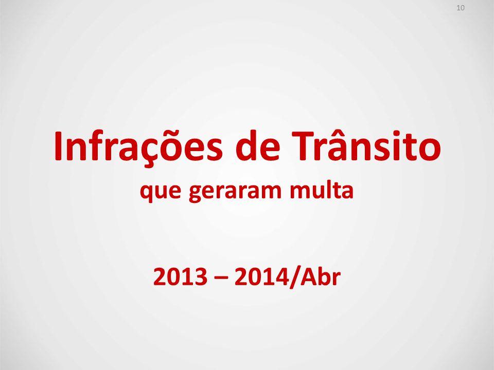 Infrações de Trânsito que geraram multa 2013 – 2014/Abr 10