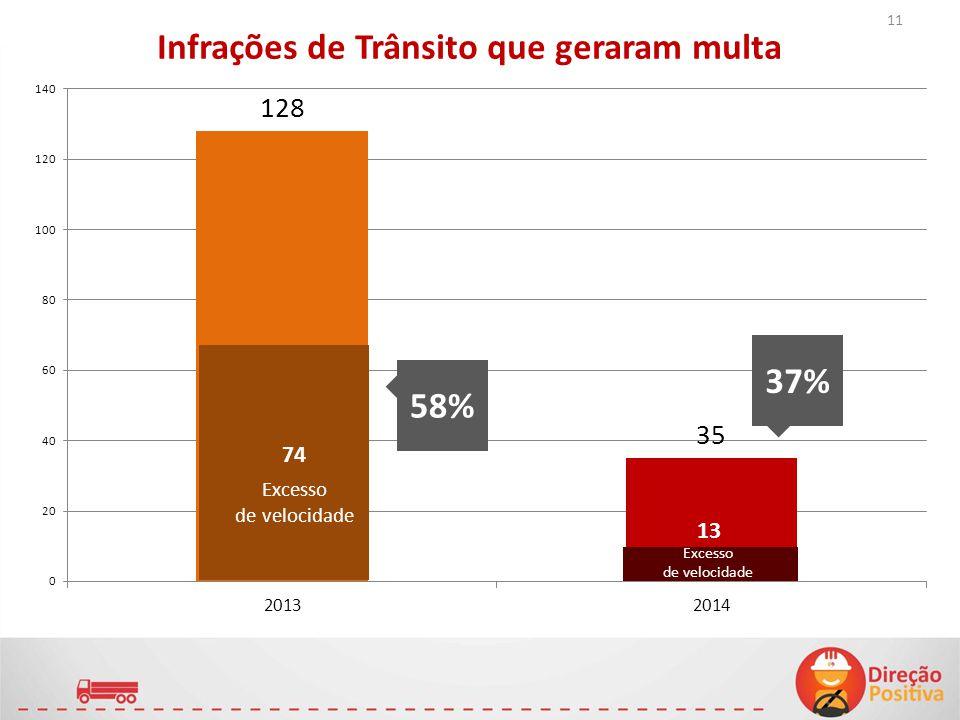 Infrações de Trânsito que geraram multa 74 13 58% 37% Excesso de velocidade Excesso de velocidade 11
