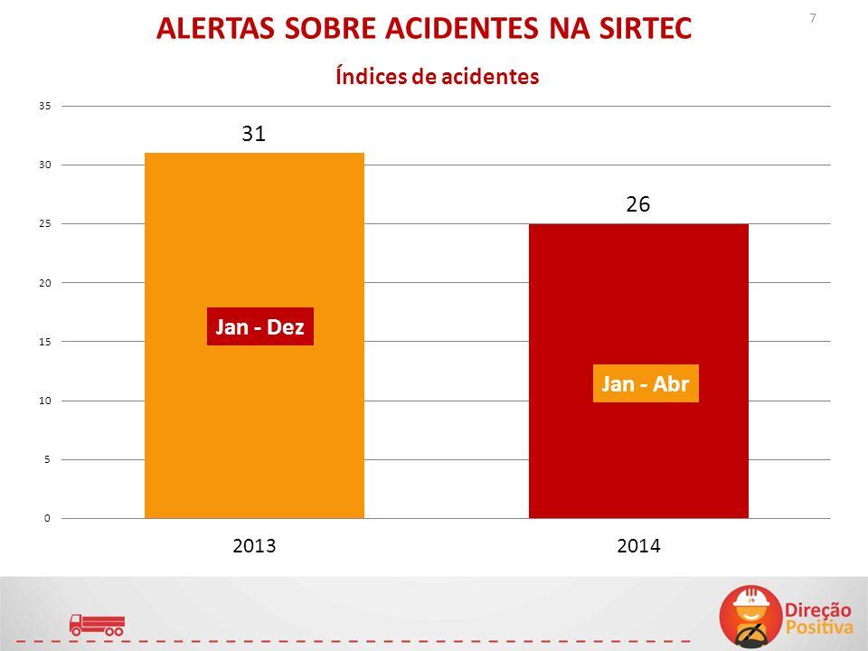 ALERTAS SOBRE ACIDENTES NA SIRTEC Jan - Dez Jan - Abr 7