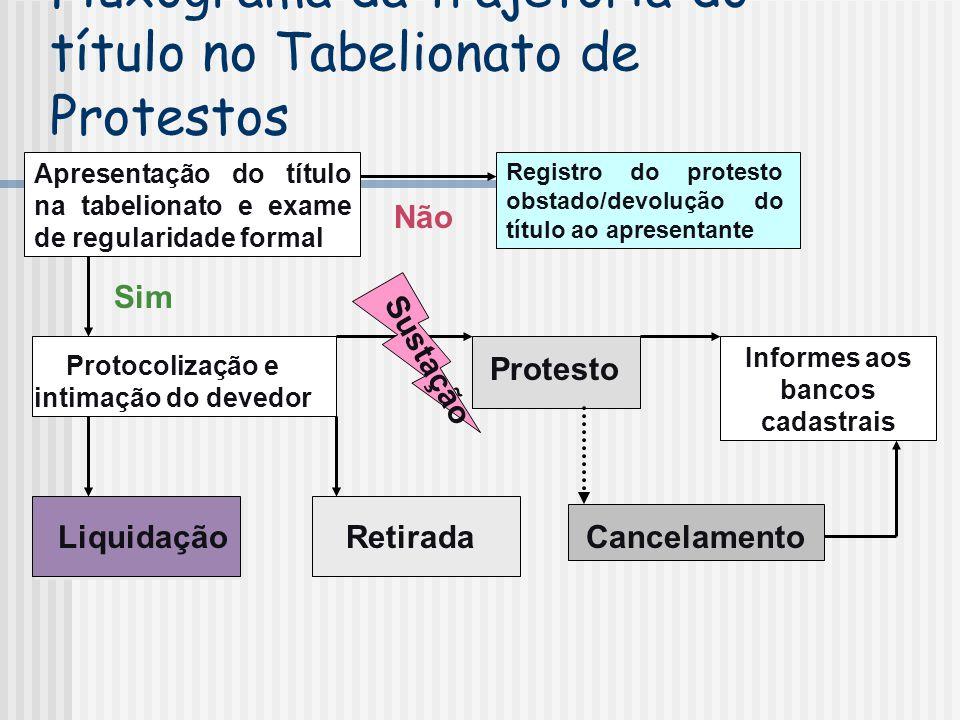 Fluxograma da trajetória do título no Tabelionato de Protestos Apresentação do título na tabelionato e exame de regularidade formal Não Sim Registro d