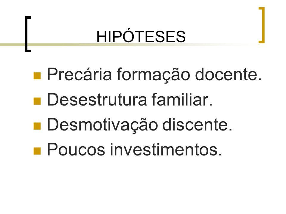 HIPÓTESES Precária formação docente. Desestrutura familiar.