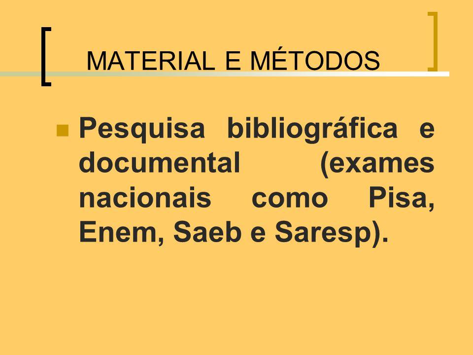 MATERIAL E MÉTODOS Pesquisa bibliográfica e documental (exames nacionais como Pisa, Enem, Saeb e Saresp).