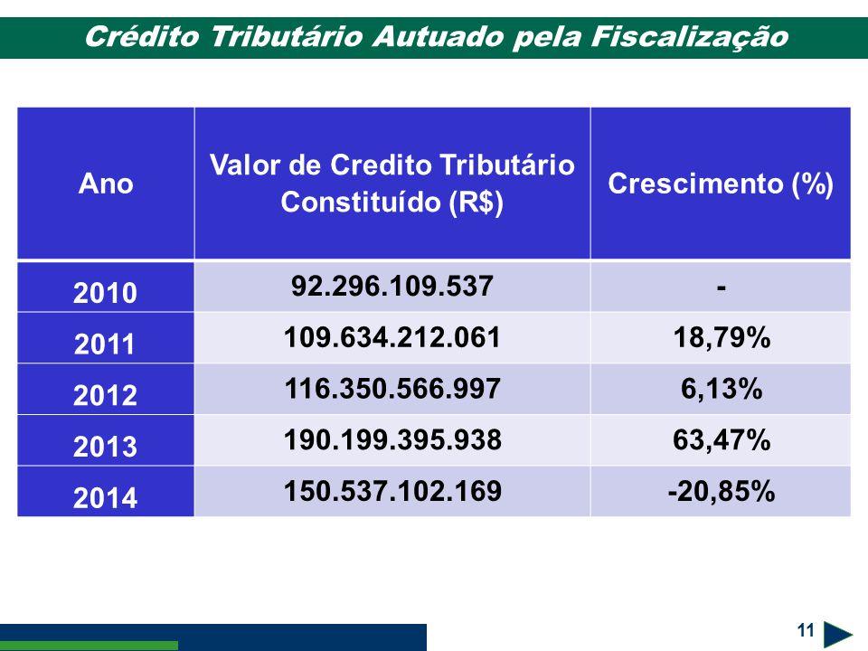 11 Ano Valor de Credito Tributário Constituído (R$) Crescimento (%) 2010 92.296.109.537- 2011 109.634.212.06118,79% 2012 116.350.566.9976,13% 2013 190