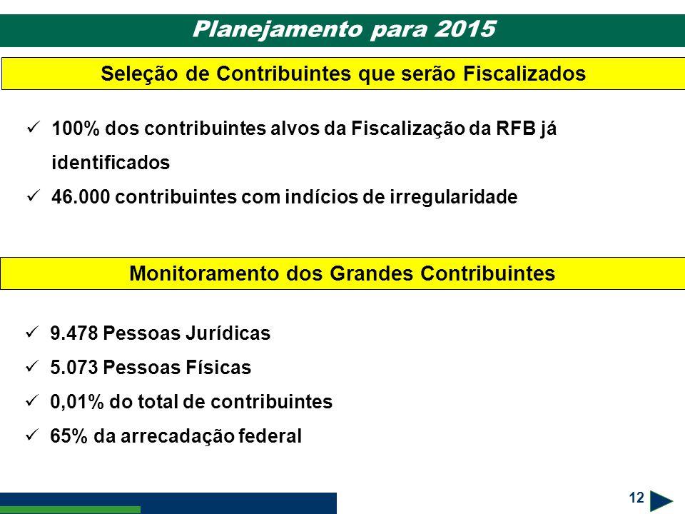 12 Planejamento para 2015 Seleção de Contribuintes que serão Fiscalizados 100% dos contribuintes alvos da Fiscalização da RFB já identificados 46.000