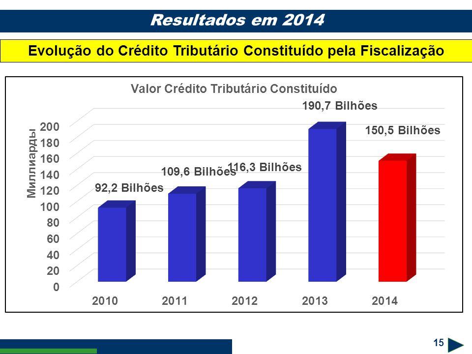 15 Resultados em 2014 Evolução do Crédito Tributário Constituído pela Fiscalização