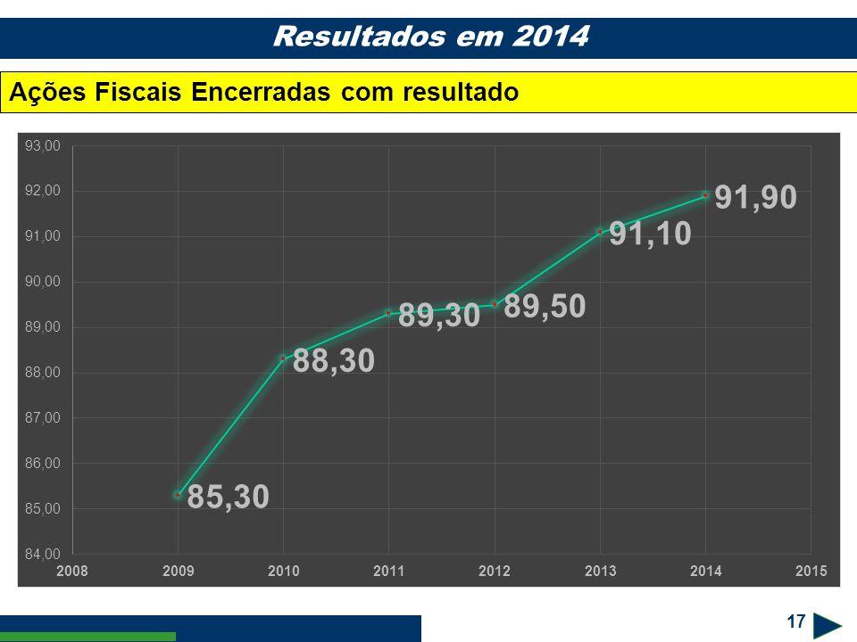17 Resultados em 2014 Ações Fiscais Encerradas com resultado