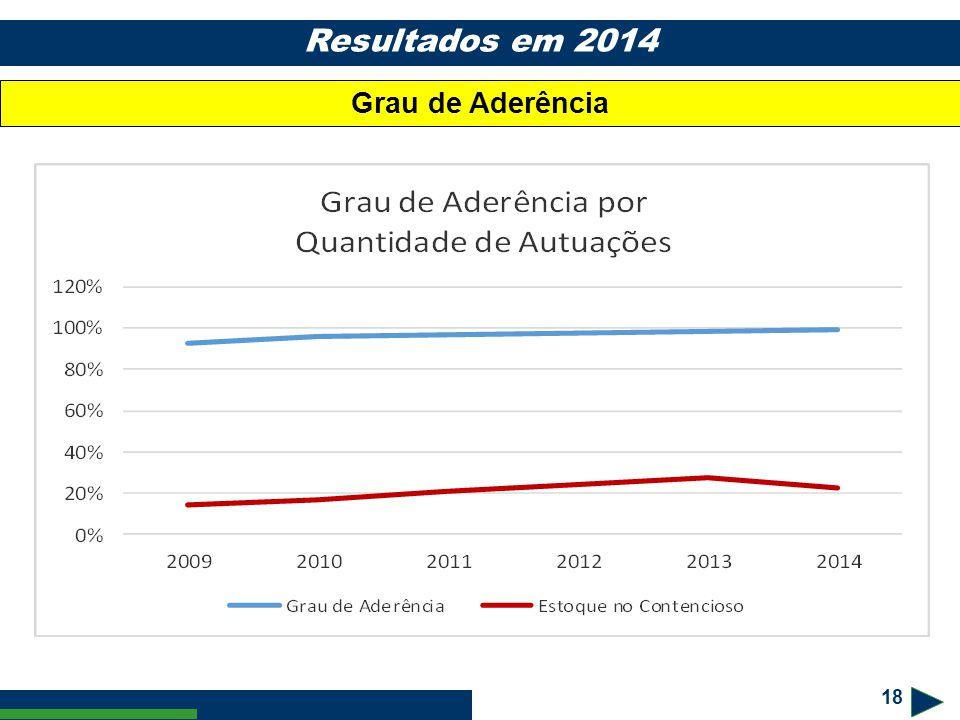 18 Resultados em 2014 Grau de Aderência