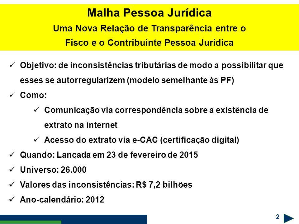 2 Malha Pessoa Jurídica Uma Nova Relação de Transparência entre o Fisco e o Contribuinte Pessoa Jurídica Objetivo: de inconsistências tributárias de m