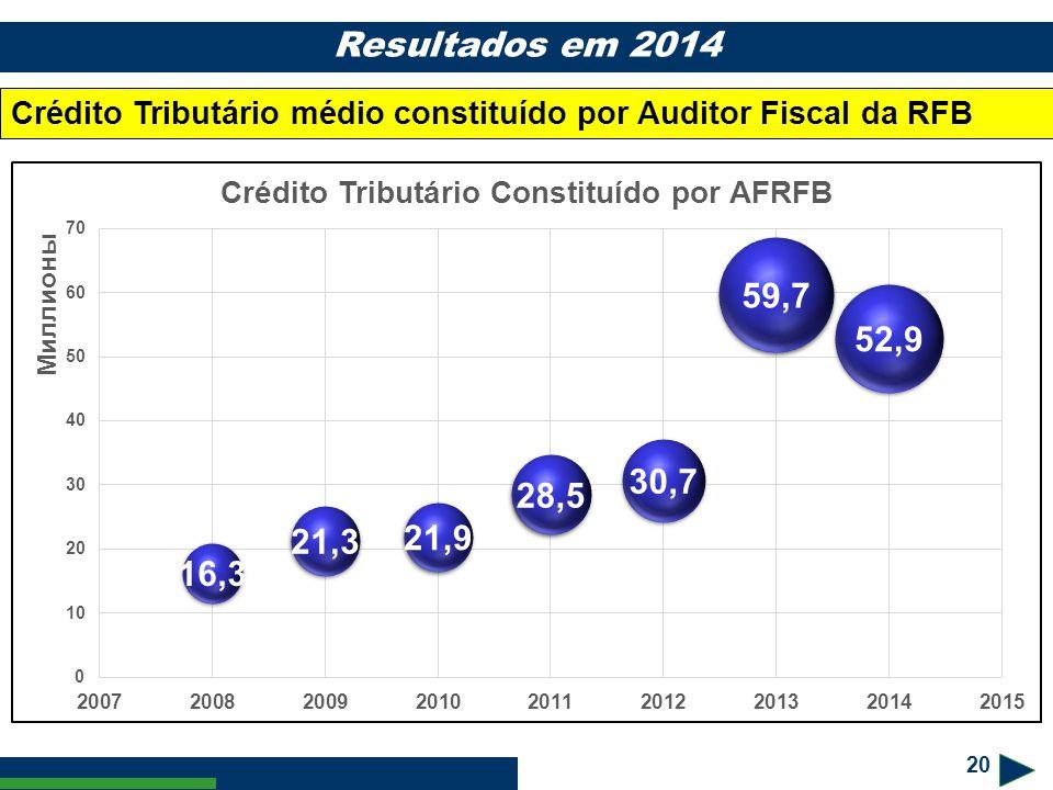 20 Resultados em 2014 Crédito Tributário médio constituído por Auditor Fiscal da RFB