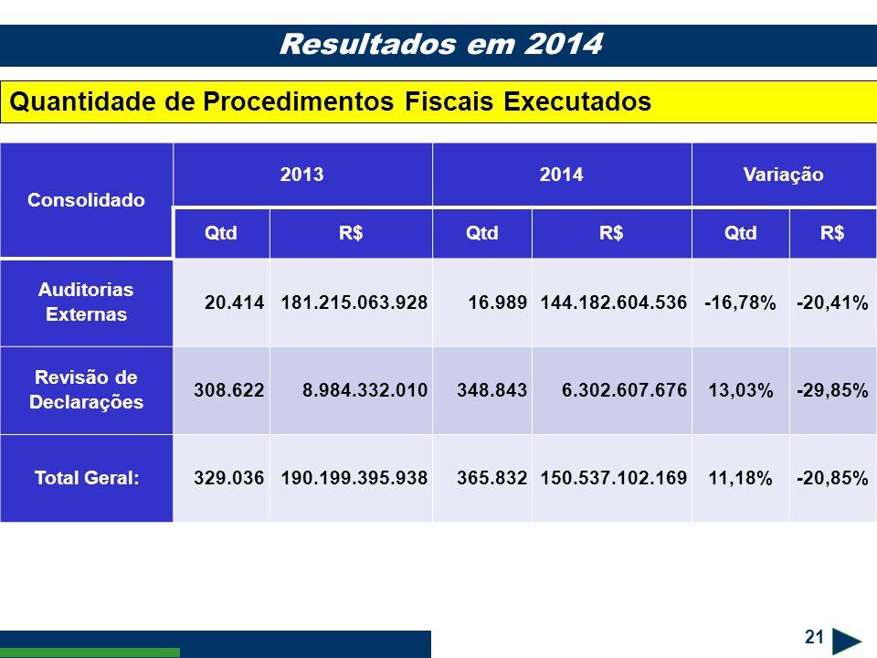 21 Resultados em 2014 Consolidado 20132014Variação QtdR$QtdR$QtdR$ Auditorias Externas 20.414181.215.063.92816.989144.182.604.536-16,78%-20,41% Revisã
