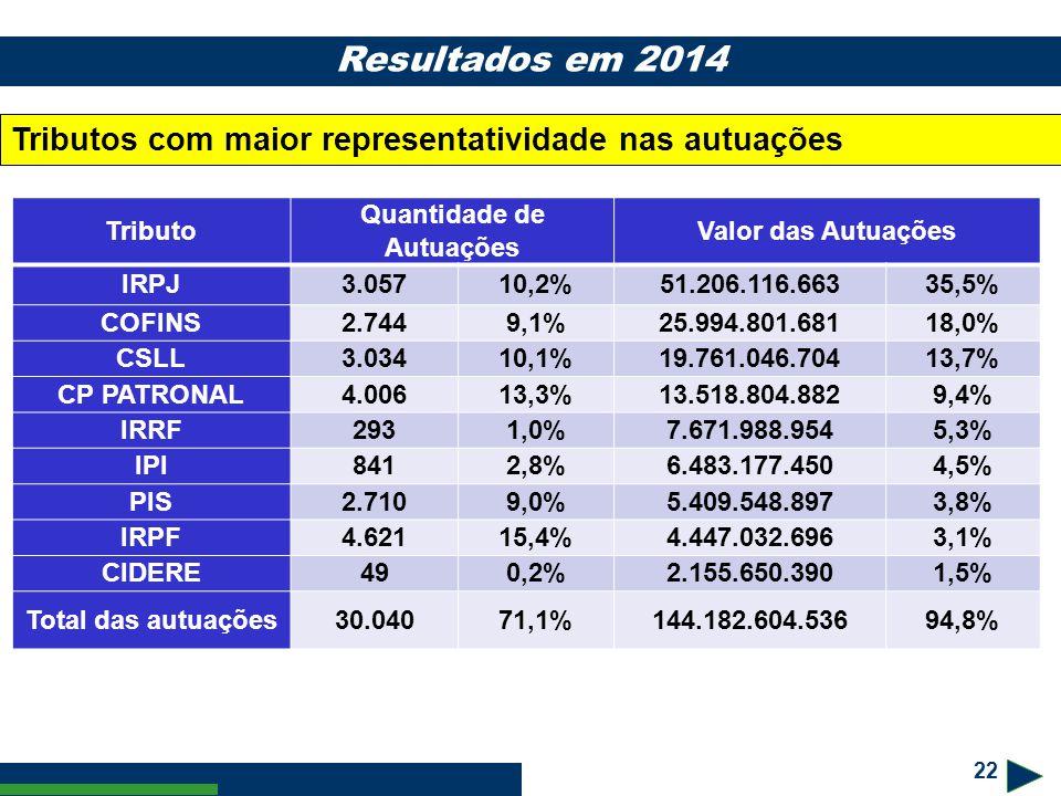 22 Resultados em 2014 Tributos com maior representatividade nas autuações Tributo Quantidade de Autuações Valor das Autuações IRPJ3.05710,2%51.206.116