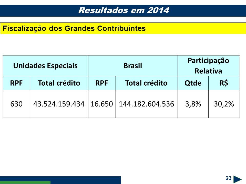 23 Resultados em 2014 Fiscalização dos Grandes Contribuintes Unidades EspeciaisBrasil Participação Relativa RPFTotal créditoRPFTotal créditoQtdeR$ 630