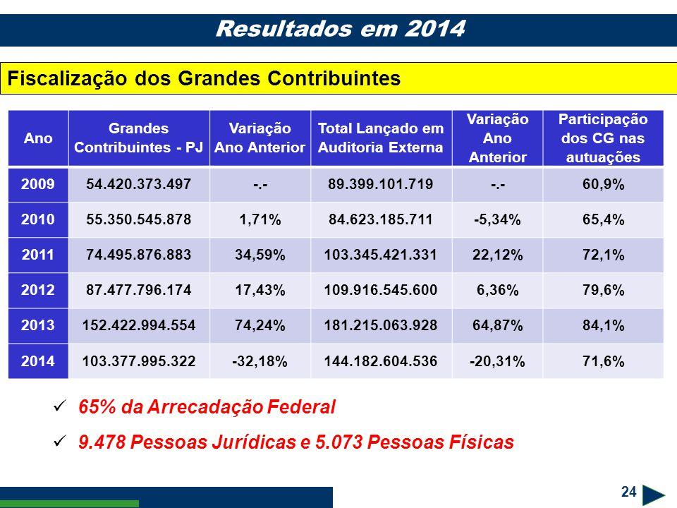 24 Resultados em 2014 Fiscalização dos Grandes Contribuintes Ano Grandes Contribuintes - PJ Variação Ano Anterior Total Lançado em Auditoria Externa V