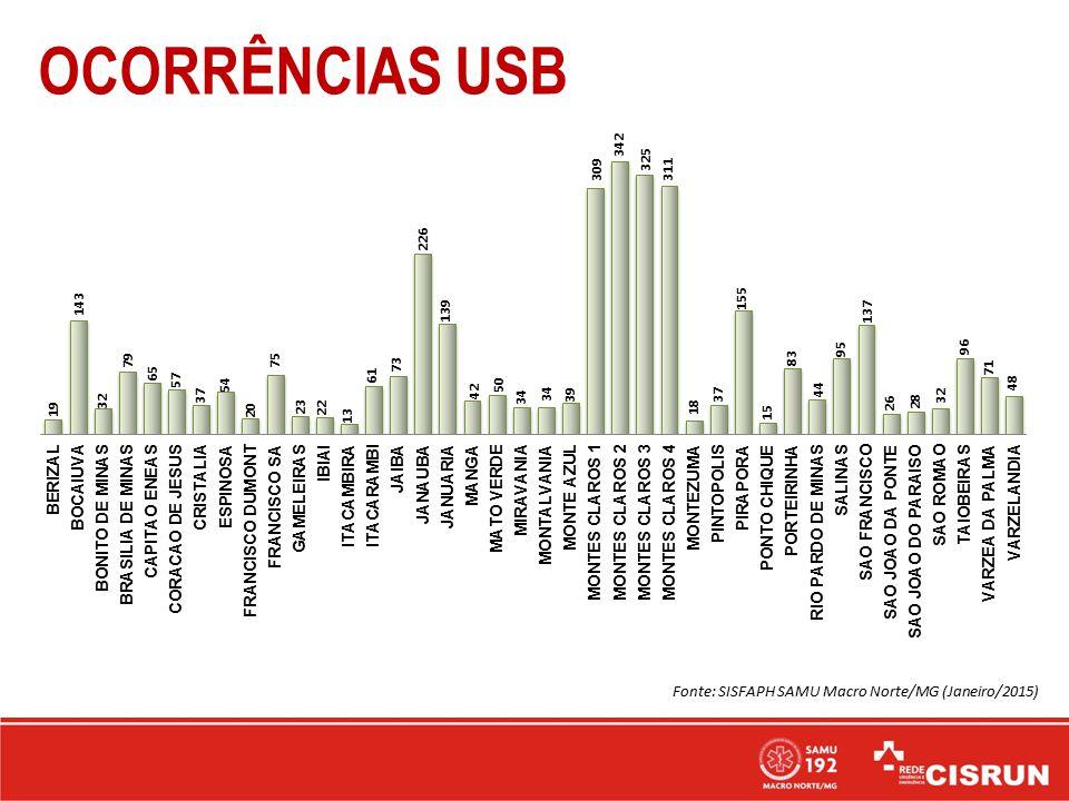 OCORRÊNCIAS USB Fonte: SISFAPH SAMU Macro Norte/MG (Janeiro/2015)