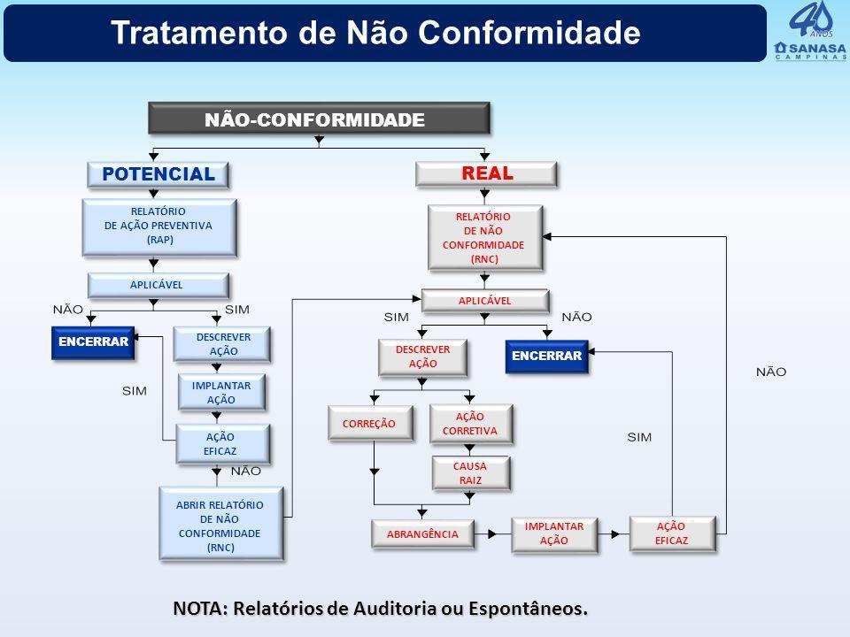 Tratamento de Não Conformidade NOTA: Relatórios de Auditoria ou Espontâneos. NÃO-CONFORMIDADE REAL RELATÓRIO DE NÃO CONFORMIDADE (RNC) APLICÁVEL DESCR