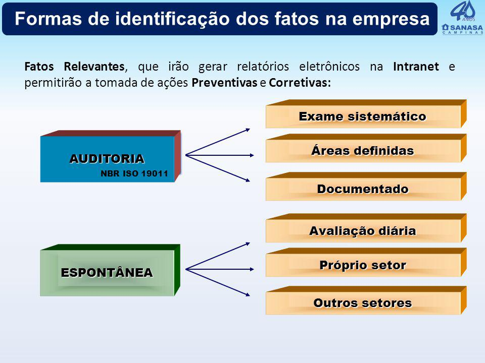 AUDITORIAAUDITORIA Exame sistemático Áreas definidas Documentado NBR ISO 19011 ESPONTÂNEA Avaliação diária Próprio setor Outros setores Formas de iden