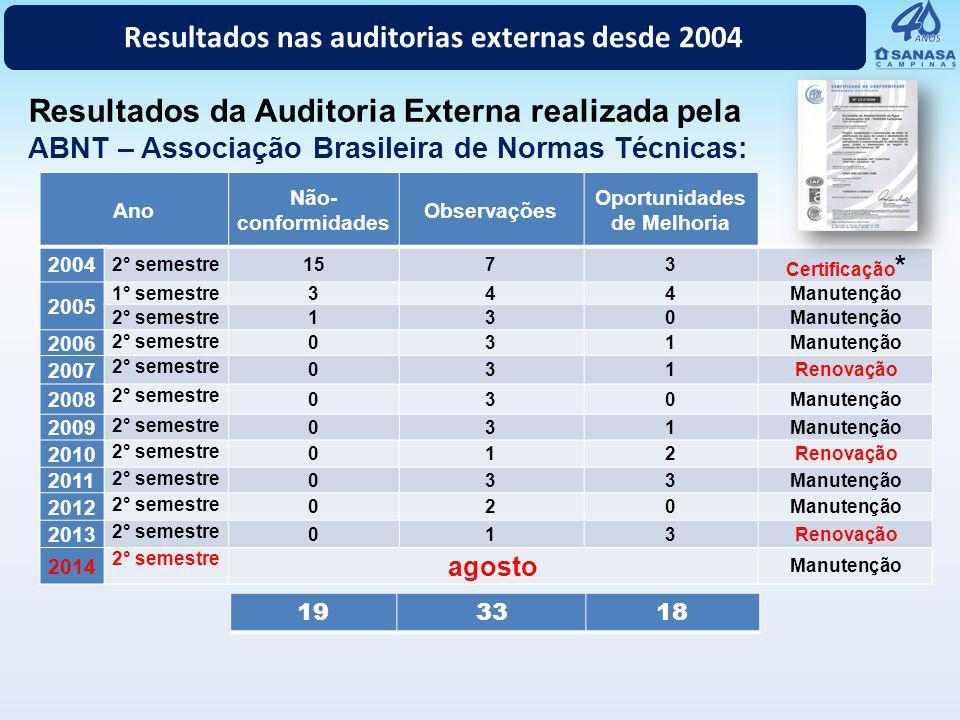 Ano Não- conformidades Observações Oportunidades de Melhoria 2004 2° semestre1573 Certificação * 2005 1° semestre344Manutenção 2° semestre130Manutençã