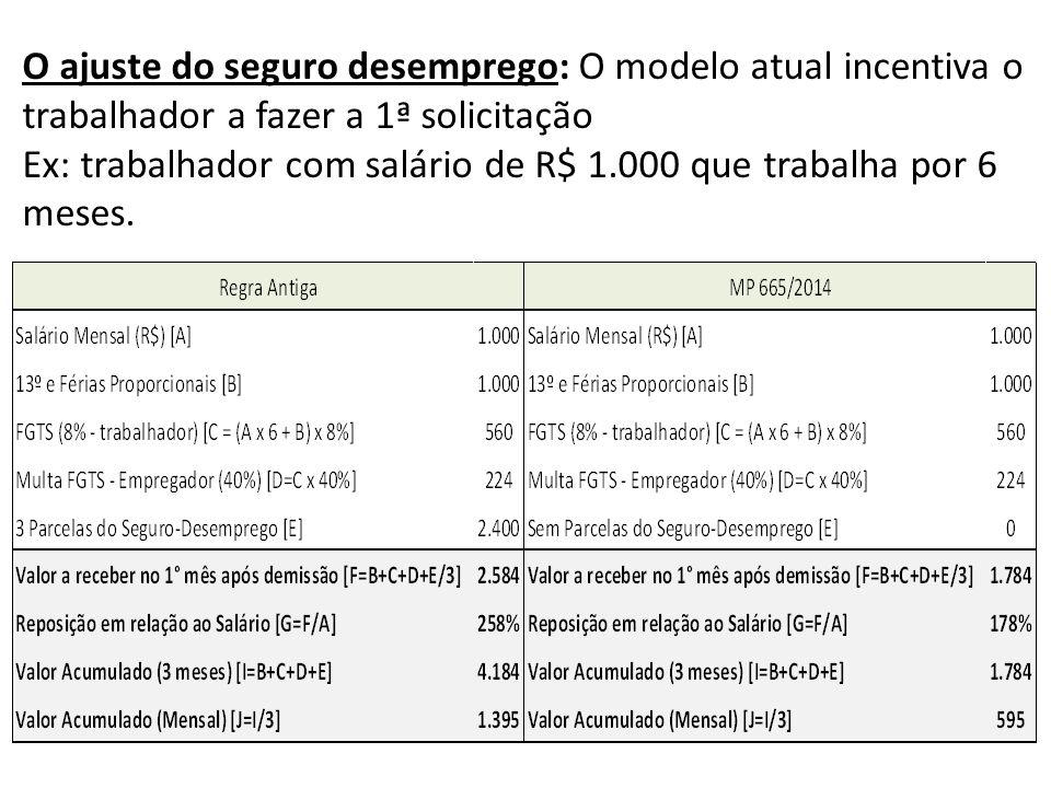 O ajuste do seguro desemprego: O modelo atual incentiva o trabalhador a fazer a 1ª solicitação Ex: trabalhador com salário de R$ 1.000 que trabalha por 6 meses.