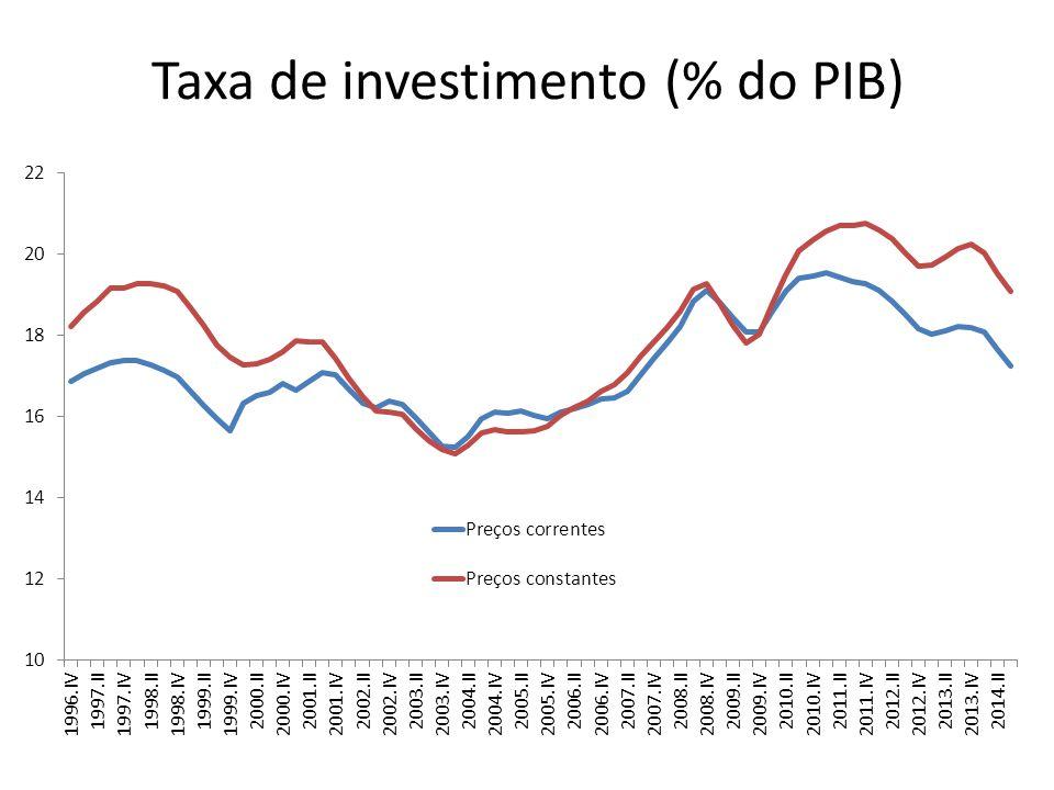 Taxa de investimento (% do PIB)