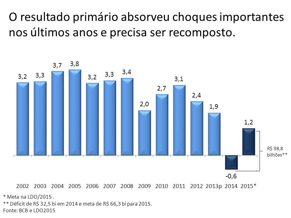 O resultado primário absorveu choques importantes nos últimos anos e precisa ser recomposto.