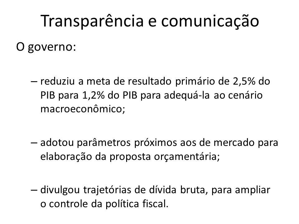 Cenário macro na LDO VARIÁVEISPLDO 2015LDO 2015 PIB (crescimento real %a.a.)3,00,8 Taxa Selic Efetiva (média %a.a.)10,6612,17 Câmbio (R$/US$ final de período – dezembro) 2,402,67 IPCA acum.