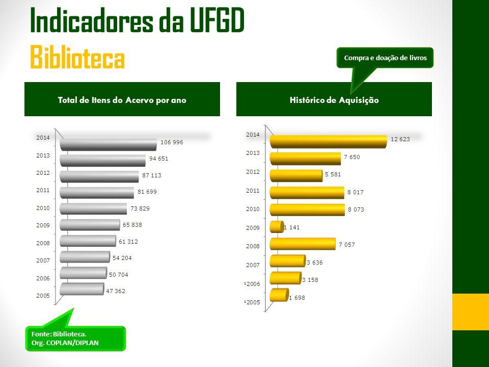 Total de Itens do Acervo por anoHistórico de Aquisição Compra e doação de livros Fonte: Biblioteca. Org. COPLAN/DIPLAN