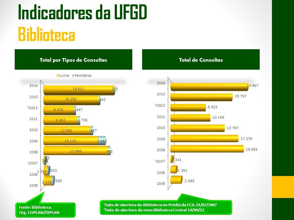 Total por Tipos de ConsultasTotal de Consultas Fonte: Biblioteca.