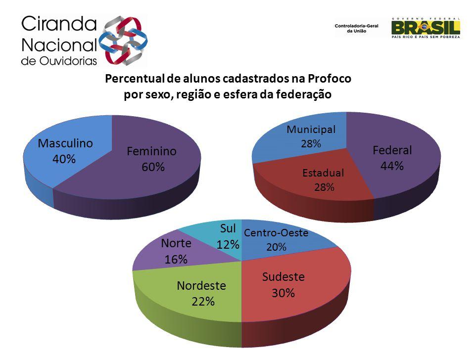 Percentual de alunos cadastrados na Profoco por sexo, região e esfera da federação Estadual 28% Municipal 28%
