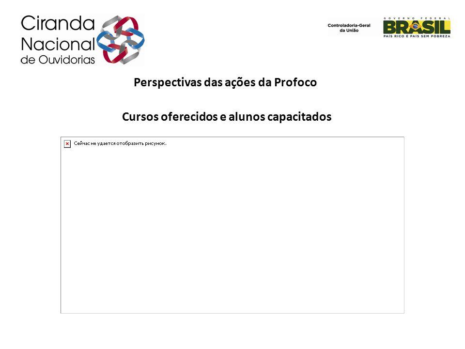 Perspectivas das ações da Profoco Cursos oferecidos e alunos capacitados