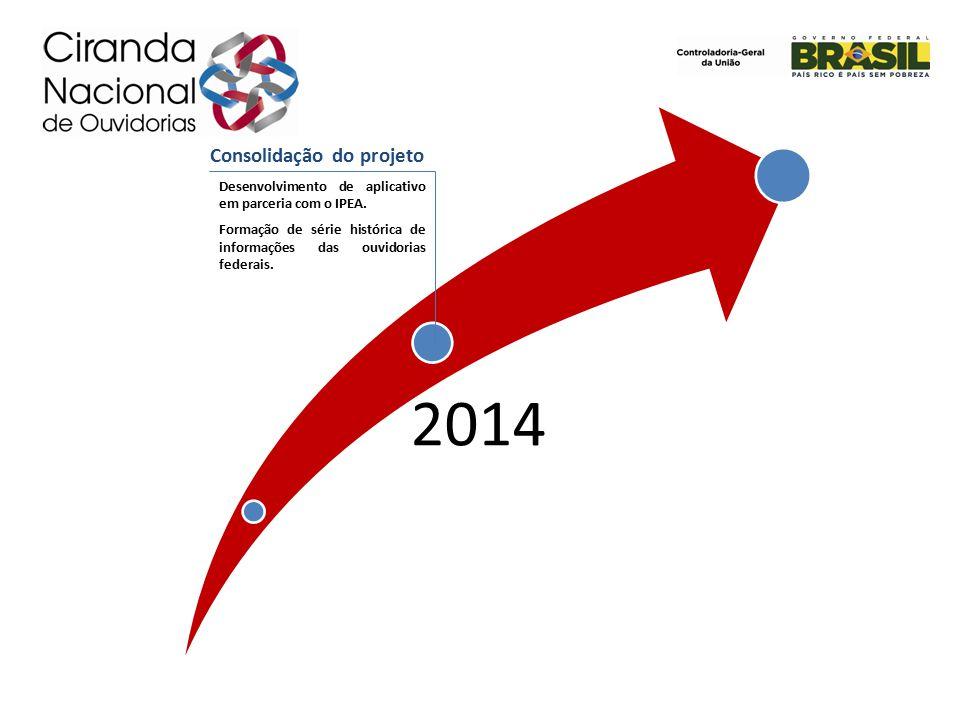 2014 Consolidação do projeto Desenvolvimento de aplicativo em parceria com o IPEA.