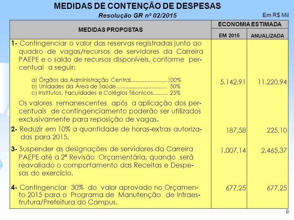 MEDIDAS PROPOSTAS ECONOMIA ESTIMADA EM 2015 ANUALIZADA 1- Contingenciar o valor das reservas registradas junto ao quadro de vagas/recursos de servidor