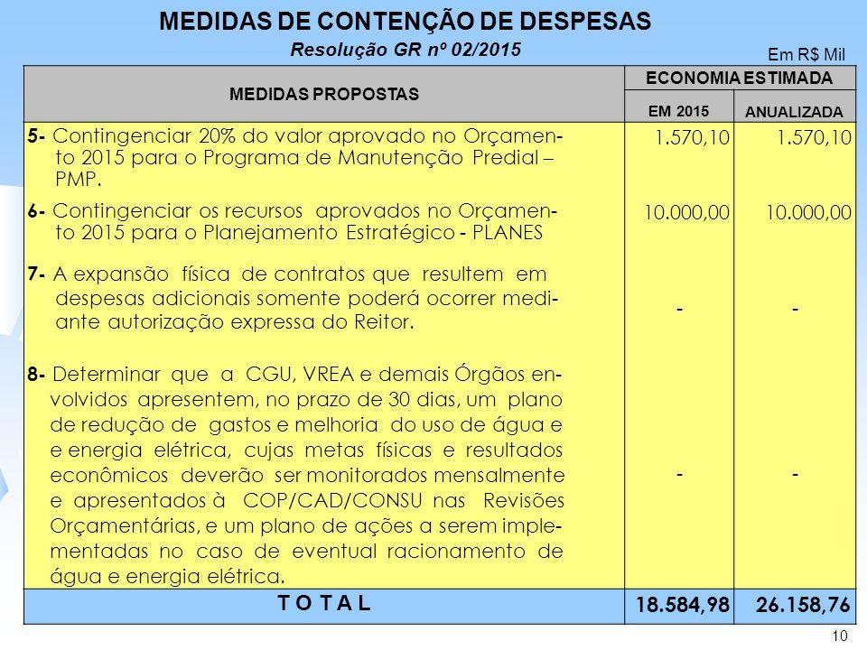 MEDIDAS PROPOSTAS ECONOMIA ESTIMADA EM 2015 ANUALIZADA 5- Contingenciar 20% do valor aprovado no Orçamen- to 2015 para o Programa de Manutenção Predia