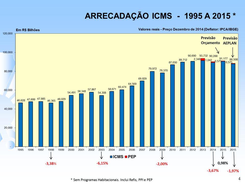 ARRECADAÇÃO DO ICMS – 2014 (1) Em R$ Bilhões Valores Nominais (1)Não Inclui Programas Habitacionais Premissas Iniciais: 1) Inflação/IGP-DI/FGV = 5,5% 2) PIB = 2,0% MÊS PREVISÃO DE ARRECADAÇÃO ICMS ARRECADADO COM PEP (D) ANÁLISE COMPARATIVA VARIAÇÃO % INICIAL ORÇAMENTO SFESP (A) MENSAL SFESP (B) AEPLAN (C) E = C / AF = D / AG = D / BH = D / C JAN 6,926 7,525 7,200 3,95 (4,32) - FEV 6,464 7,033 7,166 10,86 1,89 - MAR 7,189 7,272 6,999 (2,65) (3,76) - ABR 7,287 7,628 6,903 (5,27) (9,49) - MAI 7,551 7,515 7,219 (4,40) (3,94) - JUN 7,314 7,546 7,194 (1,65) (4,66) - JUL 7,729 7,591 7,473 7,254 (3,32) (6,15) (4,43) (2,92) AGO 7,740 7,767 7,477 7,060 (3,40) (8,79) (9,10) (5,58) SET 8,177 7,970 7,891 7,465 (3,50) (8,70) (6,33) (5,39) OUT 7,995 8,094 7,710 7,746 (3,56) (3,11) (4,30) 0,47 NOV 7,725 8,001 7,446 7,438 (3,61) (3,71) (7,04) (0,10) DEZ 8,647 8,145 8,323 8,297 (3,75) (4,04) 1,87 (0,30) TOTAL 90,74592,08789,00087,942(1,92)(3,09)(4,50)(1,19) Premissas Atuais: 1) Inflação/IGP-DI/FGV = 3,78 % 2) PIB = 0,15% GERIN 02/01/2015 5