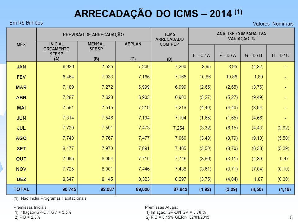 ARRECADAÇÃO DO ICMS – 2014 (1) Em R$ Bilhões Valores Nominais (1)Não Inclui Programas Habitacionais Premissas Iniciais: 1) Inflação/IGP-DI/FGV = 5,5%