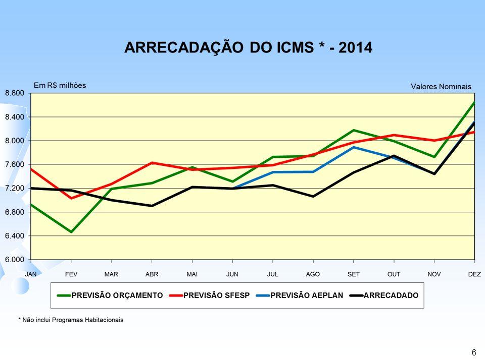 ARRECADAÇÃO DO ICMS – 2015 (1) Em R$ Bilhões Valores Nominais (1)Não Inclui Programas Habitacionais Premissas Iniciais: 1) Inflação/IGP-DI/FGV = 6,1 % 2) PIB = 1,5 % MÊS PREVISÃO DE ARRECADAÇÃO ICMS ARRECADADO COM PEP (D) ANÁLISE COMPARATIVA VARIAÇÃO % INICIAL ORÇAMENTO SFESP (A) MENSAL SFESP (B) AEPLAN (C) E = C / AF = D / AG = D / BH = D / C JAN 7,726 7,565 7,487 7,347 (3,10) (4,91) (2,89) (1,87) FEV 7,703 7,482 7,467 - (3,06) - - - MAR 7,509 - 7,283 - (3,01) - - - ABR 7,345 - 7,127 - (2,96) - - - MAI 7,691 - 7,464 - (2,96) - - - JUN 7,693 - 7,468 - (2,93) - - - JUL 7,717 - 7,494 - (2,90) - - - AGO 7,748 - 7,526 - (2,87) - - - SET 8,039 - 7,809 - (2,86) - - - OUT 8,620 - 8,373 - (2,87) - - - NOV 8,290 - 8,056 - (2,81) - - - DEZ 9,209 - 8,947 - (2,84) - - - TOTAL 95,290 15,047 92,500 7,347 (2,93) - - - Premissas Atuais: 1) Inflação/IGP-DI/FGV = 5,64 % 2) PIB = - 0,5% GERIN 20/02/2015 7