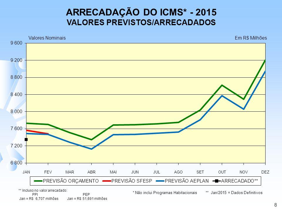 ARRECADAÇÃO DO ICMS* - 2015 VALORES PREVISTOS/ARRECADADOS Valores NominaisEm R$ Milhões 8